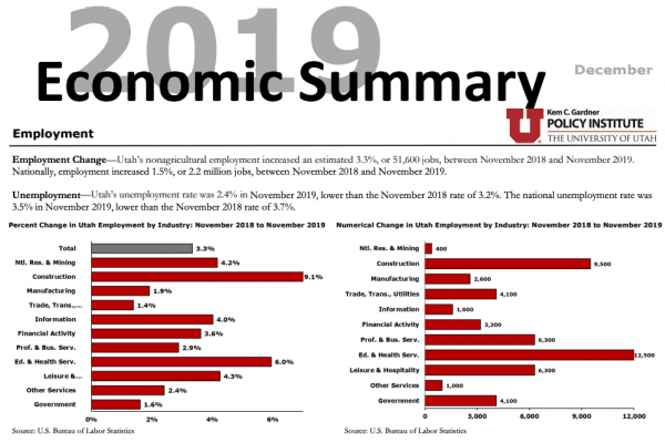 2019: Utah Economic Summary
