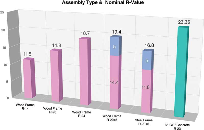 Figure 2: Assembly Type & Nominal R-Value